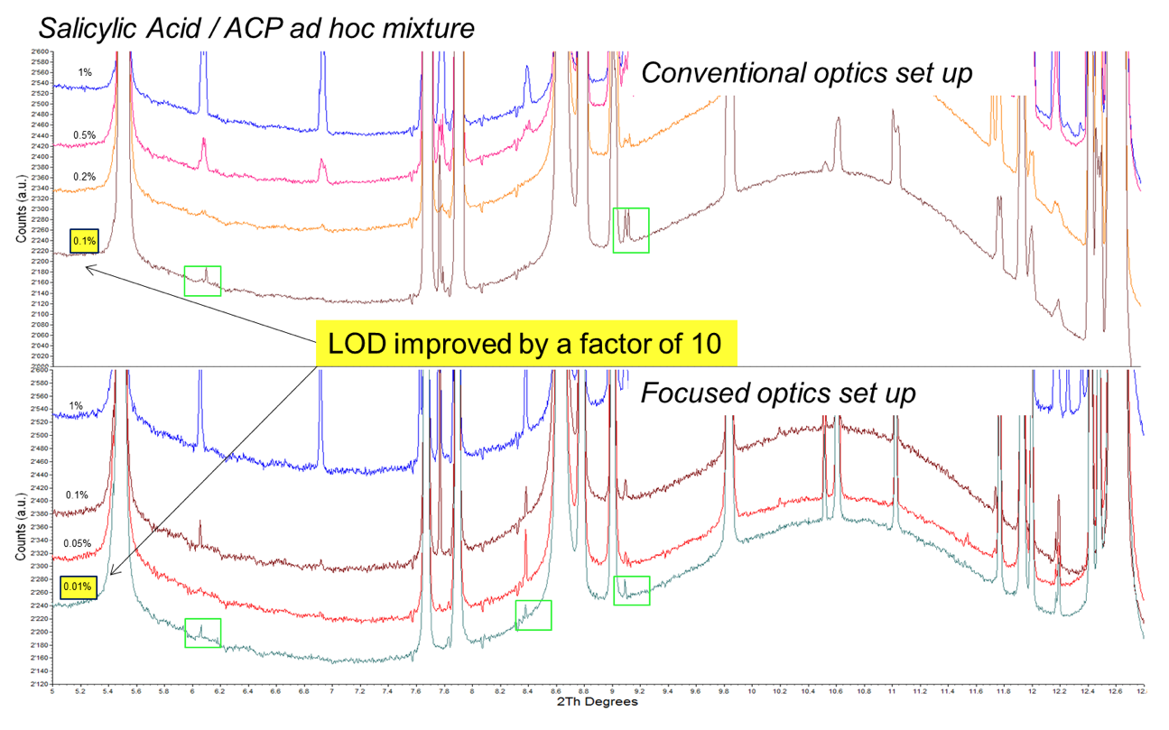 Synchrotron-XRPD patterns recorded on ad-hoc mixtures of salicylic acid and paracetamol (ACP) Active Pharmaceutical Ingredients.