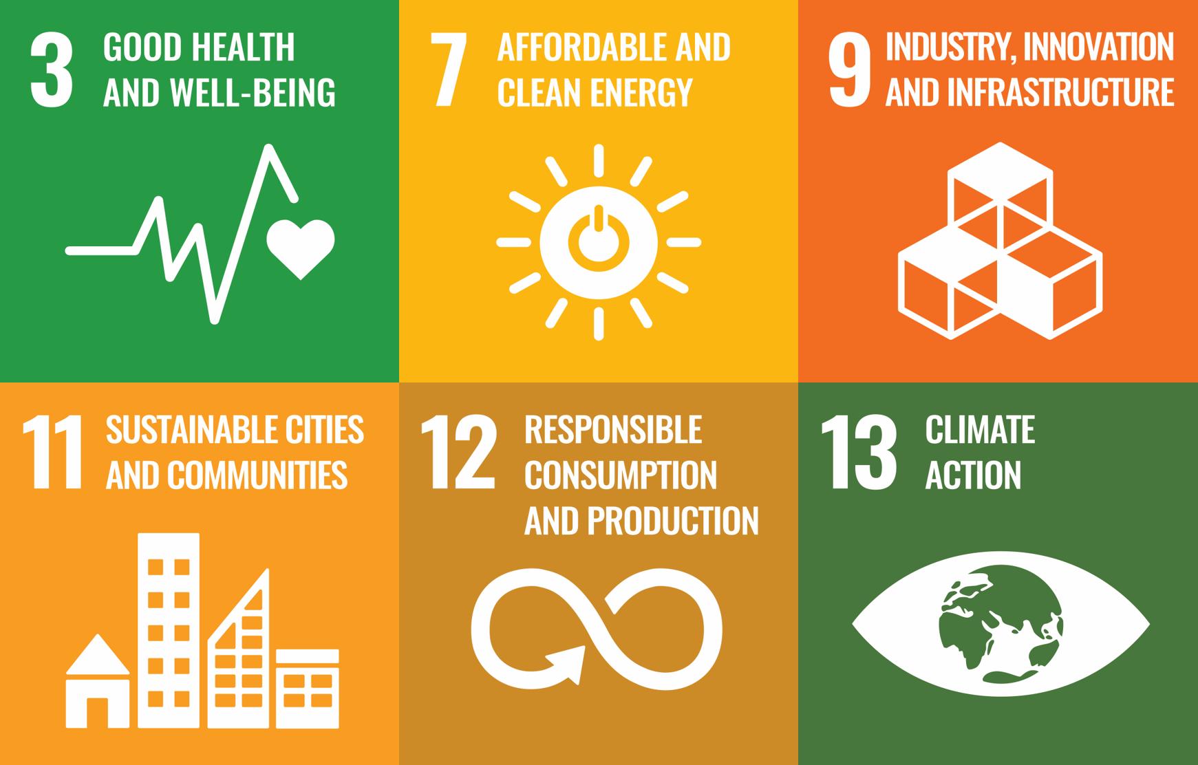 Themes of the UN 2030 Agenda